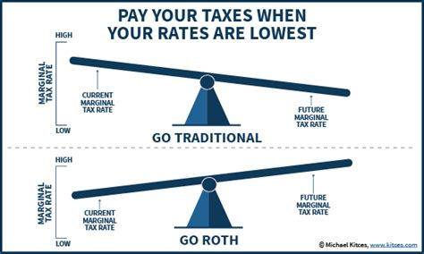 traditional ira tax deferred roth ira conversions when why and how to convert a