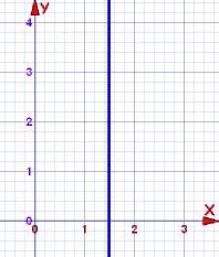 graph x=2 X 2