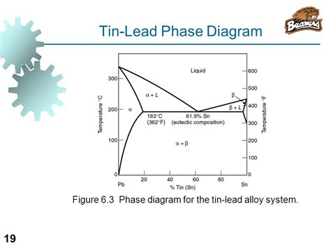 lead silver system phase diagram ie 337 materials manufacturing processes ppt