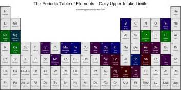 20 facts about the periodic table periodic tables