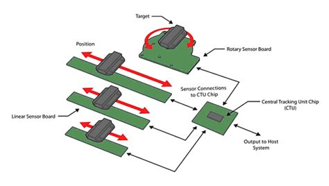 photoresistor qrb modeling an inductive position sensor 28 images capacitive and inductive position sensors