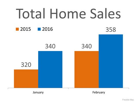 2016 home sales doing just real estate services