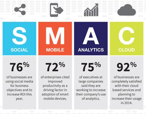 smac social mobile analytics cloud smac social mobile analytics cloud and