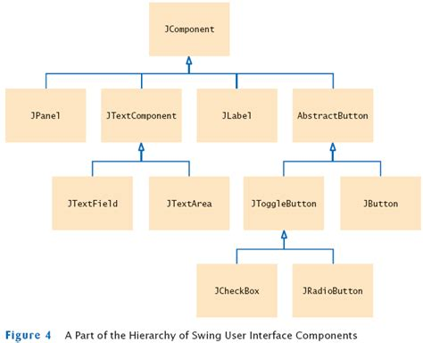 swing hierarchy in java horstmann chapter 13