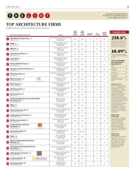 top architecture firms in the us south florida business journal s 2013 top 25 architecture firms space planning design miami