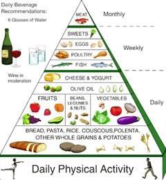 Mediterranean Style Diet Plan - mediterranean diet meal plan printable myideasbedroom com