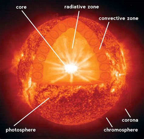 diagram of the sun with labels mike on evidences january 2013