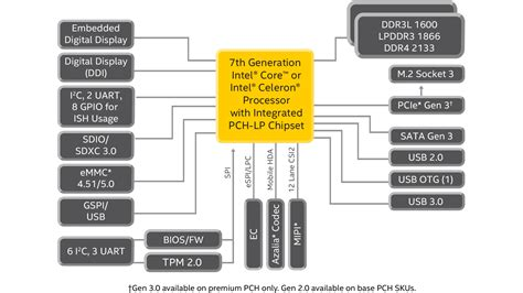 intel mobile processors 7th generation intel 174 core mobile processor specifications