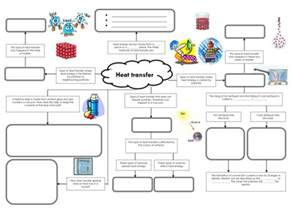 conduction convection and radiation mind map by miss