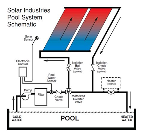Solar Plumbing by Pool And Heater Schematic Get Free Image About Wiring Diagram