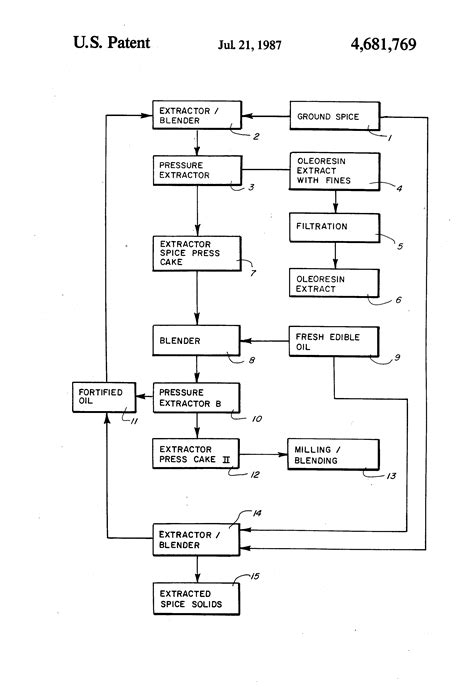 Patent US4681769 - Spice oleresin extraction process