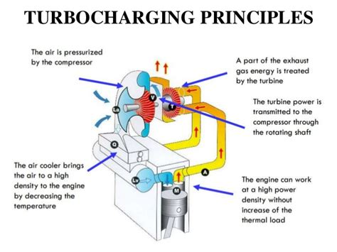 promoting technology and education turbo charging the school buses on the information highway books turbocharger