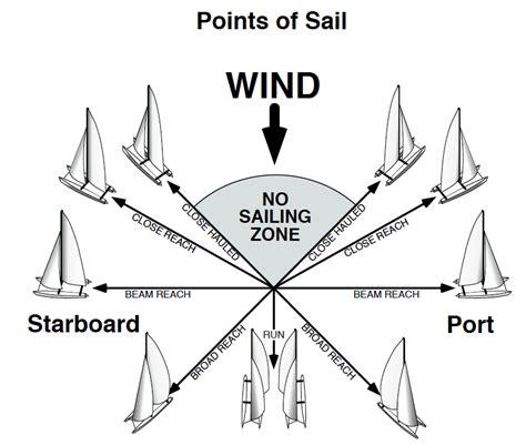 sail diagram sailboat terminology diagram sailboat get free image