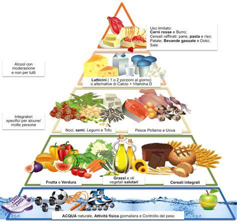 Dieta Detox Nutrilite by Nuovapiramidealimentare3 Bes Food