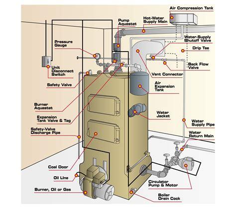 boiler diagrams weil mclain boiler schematic diagram wiring diagram