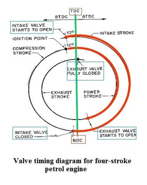 diagram of four stroke engine four stroke engine cycle diagram car interior design