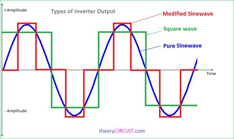 power sine wave inverter circuit diagram inverter wiring
