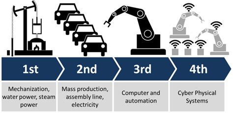 the goal is industry 4 0 technologies and trends of the fourth industrial revolution books why everyone must get ready for the 4th industrial revolution
