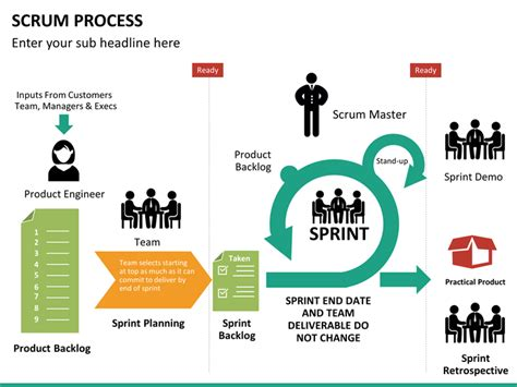 scrum sprint template scrum process powerpoint template sketchbubble