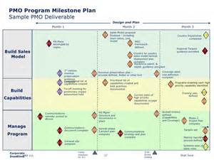 Plan Of And Milestones Template by Pmo 101