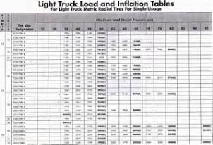 Trailer Tire Load Range Chart Trailer Tire Load Range Chart D Or E Load Range Page 2