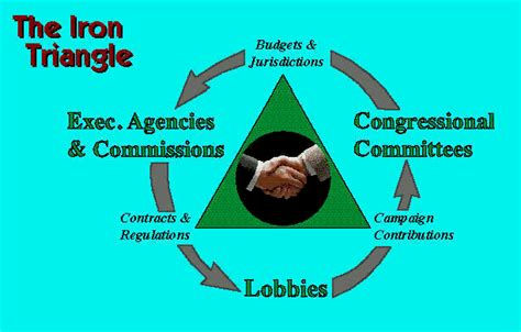 iron triangle diagram your business is the state s business wordsofiron