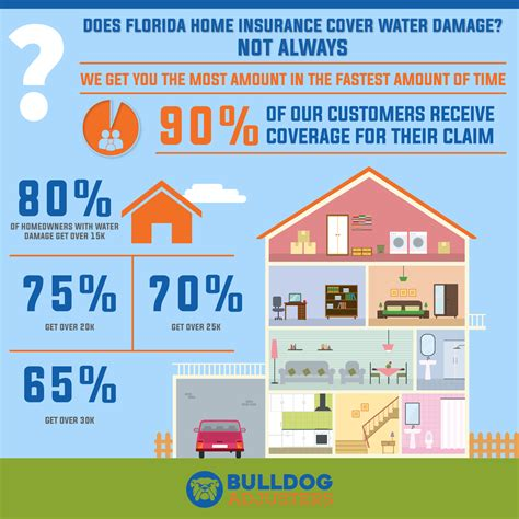 does home insurance cover roof leaks 28 images does