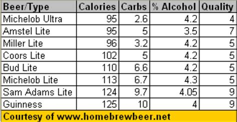 Michelob Light Calories by Home Brew September 2007