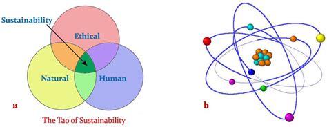 Model Ekonomi Pemanfaatan Gas Ikutan venn diagram model of sustainability gallery how to guide and refrence