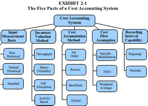 sections of cpa management accounting chapter 2