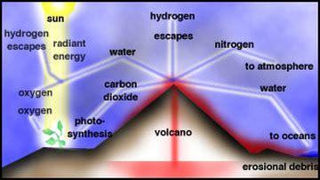 B Evolution Study Help For Geoscience Cset 122