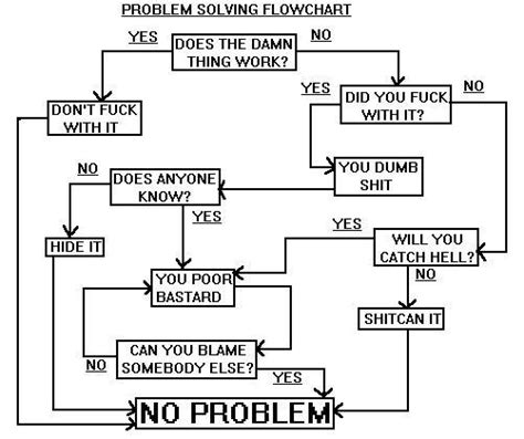 problem solving flowchart if this is true what else is true the year of improv