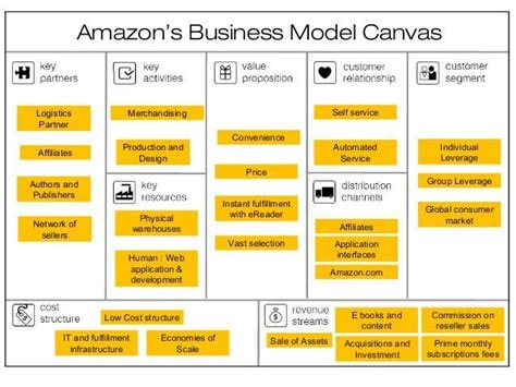 alibaba business model canvas 37 best business model canvas powerpoint templates