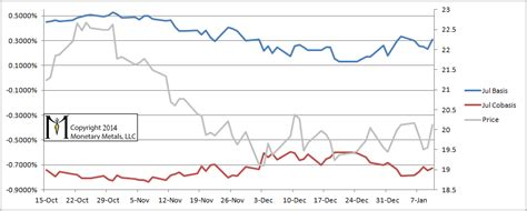 bid ask spread the curious widening of the bid ask spread in silver
