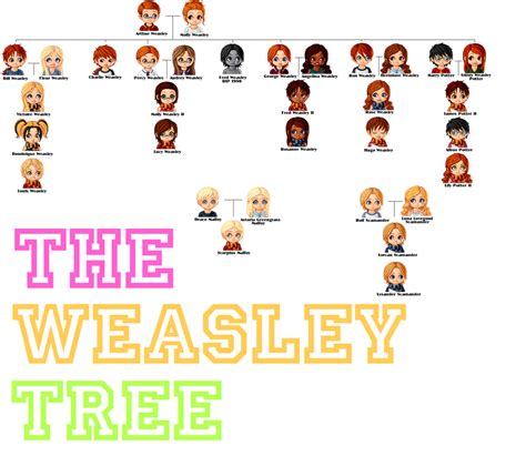 the weasley family by kendrakickz0220 on deviantart the weasley family tree by narwhaled on deviantart