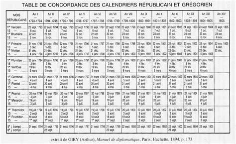 Q Es El Calendario Gregoriano Filosofia Para La Buena Vida Historia El Calendario