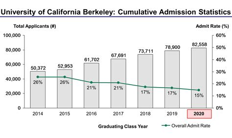 Acceptance Rate Berkeley Mba by Of California Berkeley Acceptance Rate And