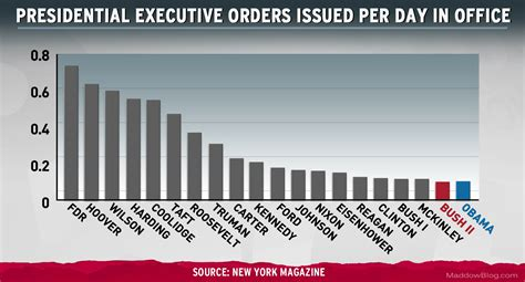 Executive Office Of The President Definition by Chart Imitates Executive Orders Msnbc