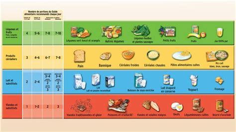 guida alimentare du nouveau pour le guide alimentaire canadien le midi 30