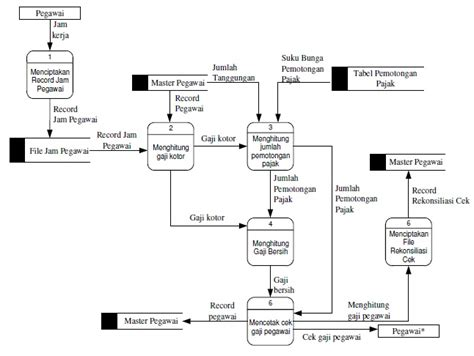 contoh membuat dfd dfd data flow diagram biasa disebut model proses