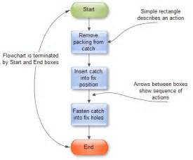 How To Draw Flowchart How To Draw An Effective Flowchart