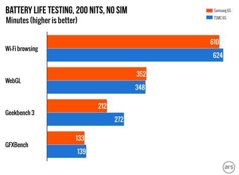 samsung  tsmc  chip battery life benchmark  iphone  chart