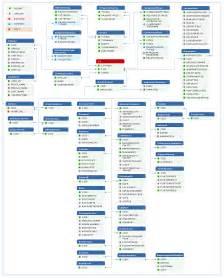Manage Engine Service Desk Plus Cmdb Map