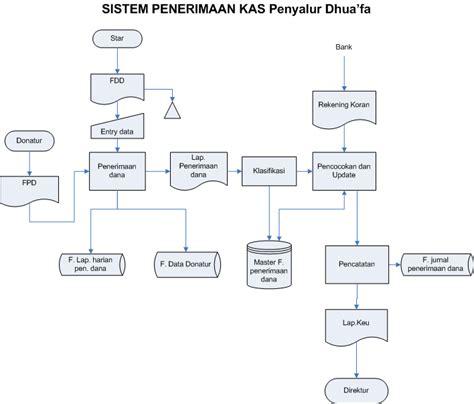 flowchart sistem my historia februari 2012