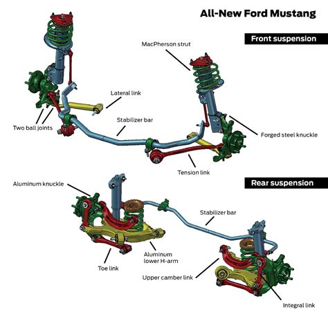 electronic stability control 1989 ford mustang spare parts catalogs 2015 ford mustang ecoboost v 5 litre v8