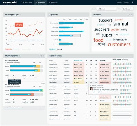design pattern with real time exle conversocial crm social media tool raises 4 4m led by