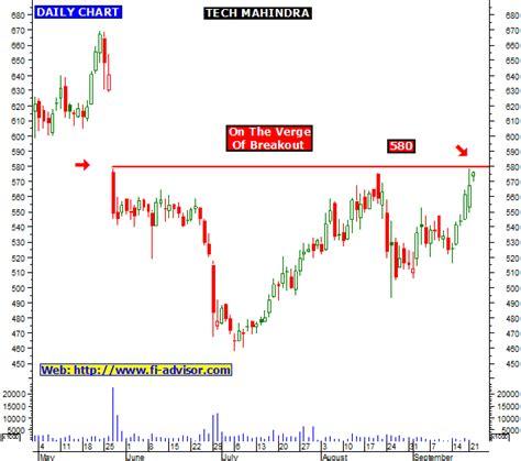 tech mahindra webmail link tech mahindra free indian stock market tips and stock tips