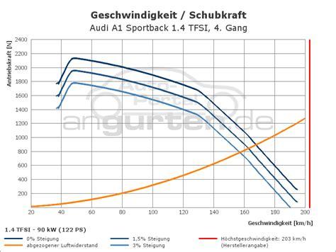 Audi A1 1 4 Tfsi Technische Daten by Audi A1 Sportback 1 4 Tfsi Technische Daten Abmessungen
