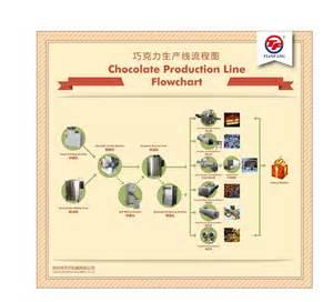 flowchart of chocolate production line suzhou tianfang machinery co ltd
