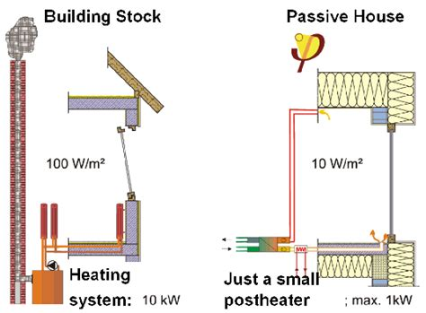 define house passive house definition independent of climate